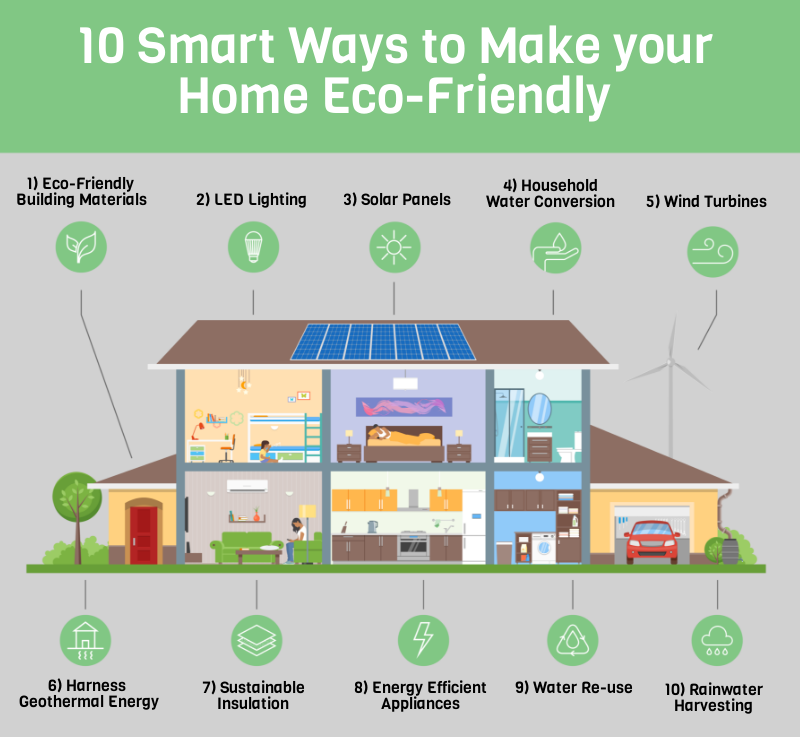 Eco-Friendly Home, Smart Home